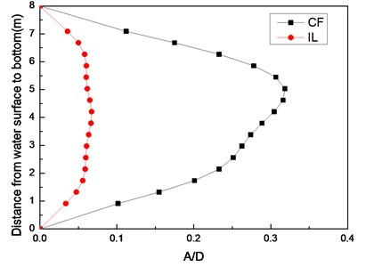 Standard deviation of displacement along riser model  with the pretension of 25 N, 35 N under the middle flow
