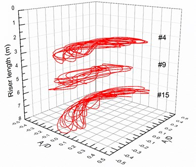 Motion trajectories at locations #4, #9 and #15  with the pretension of 25 N, 35 N under the middle flow