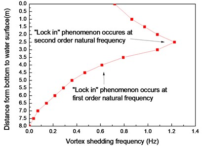 Vortex shedding frequencies along the riser axial direction calculated from Strouhal relation