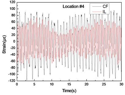 Strain responses at locations #4 with pretension of 25 N under the middle flow