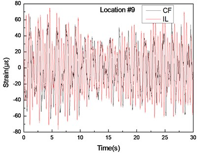 Strain responses at locations #9 with pretension of 25 N under the middle flow