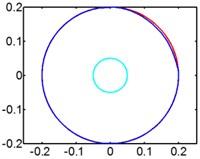 Track of magnet motion