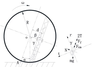 a) Force of eccentric magnet; b) Adams model of sphere