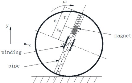 a) Sphere structure diagram; b) forces diagram of magnetic
