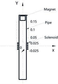 a) Theoretical model of pipe; b) trajectory of magnet