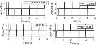 Effect of winding's position on coupling factor and induced voltage
