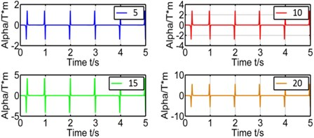 Effect of winding's layers on coupling factor and induced voltage