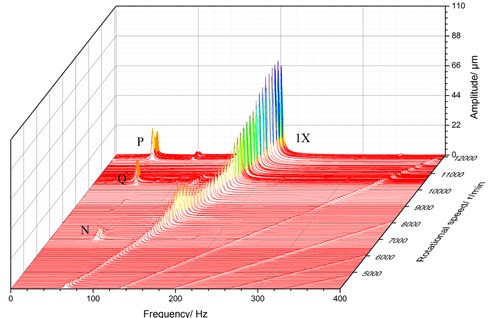 3D spectrum for local amplification of low frequency area for E2