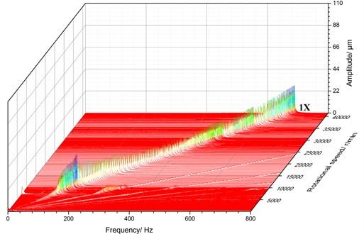 3D spectrum for E3