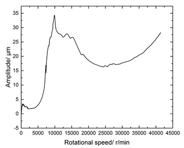 Frequency response curve for E3