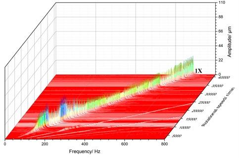 3D spectrum for E4