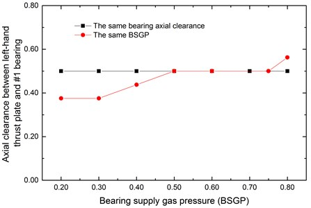 Axial clearance changing with BSGP