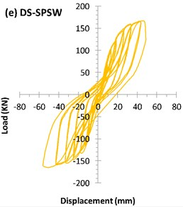 Hysteresis curve of specimens