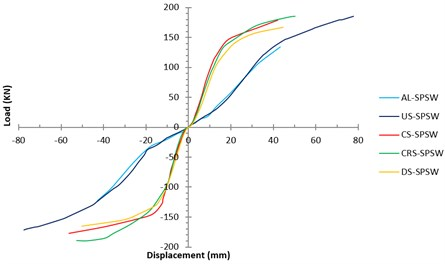 Load-Displacements curves  of all specimens
