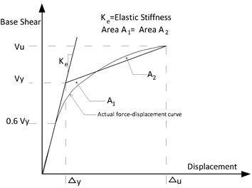 Idealization of load-displacement curve  by bilinear
