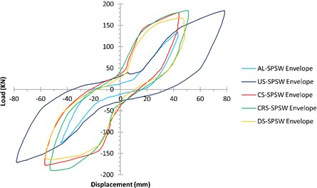 Envelope of hysteresis curves of all specimens