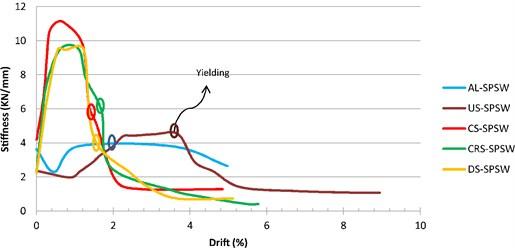 Stiffness vs. Drift
