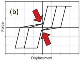 a) hysteric stiffness degredation, b) pinching behavior in the reloading process [37]
