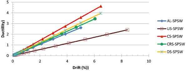 Ductility at different levels of drift