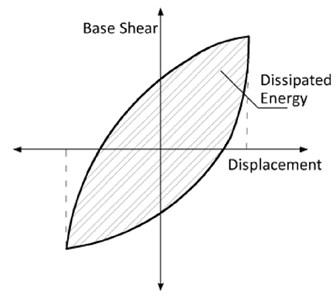 Dissipated energy methodology  of every hysteresis loop