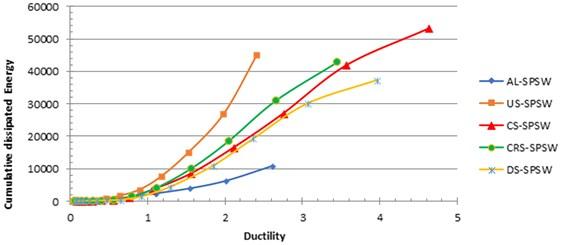 Ductility versus cumulative dissipated energy