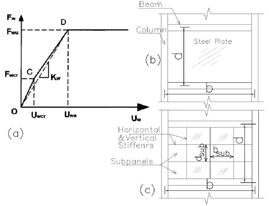 a) shear load-displacement of infill plate only according to b) PFI method  and c) schematic of unstiffened and stiffened SPSW [25]
