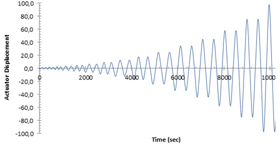 Displacement history of actuator