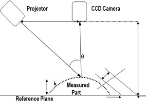 a), b), c) Obtaining of CAD model and error values, d) of surfaces using fringe projection
