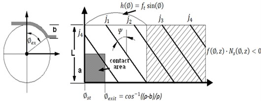 a) The contact area graph, b) removed volume simulation [1]