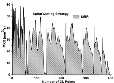 IMRR values for various cutting strategies