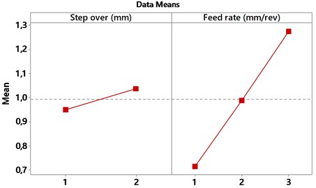 Main effects plot-data means for tool deflection