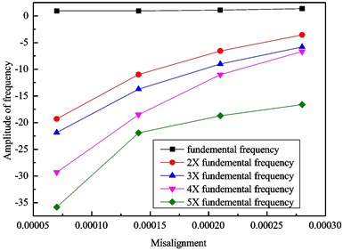 Vibration amplitudes of: a) simulation, b) experiment with increasing misalignment