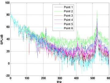 Sound pressure frequency response curves under different rudder angles