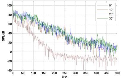 Sound pressure spectrum of each monitor point under different rudder angles