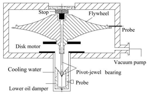 The flywheel shafting system