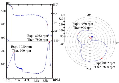 Critical speeds of the flywheel shafting (lower damper)