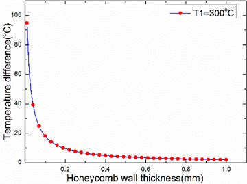 The relationship between temperature difference and honeycomb wall thickness