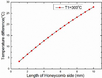 The relationship between temperature difference and length of honeycomb side
