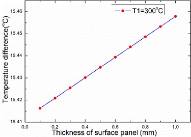 The relationship between temperature difference and thickness of panel