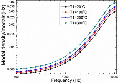 The relationship between temperature  and modal density of honeycomb sandwich panel