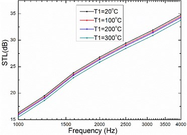 The relationship between temperature  and sound transmission loss  of honeycomb sandwich panel