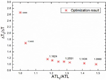 The relationship between ATL and ∆T