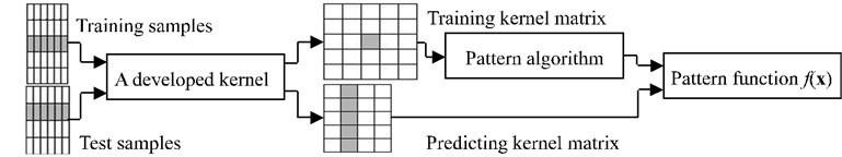 Stages in the implementation of kernel pattern analysis