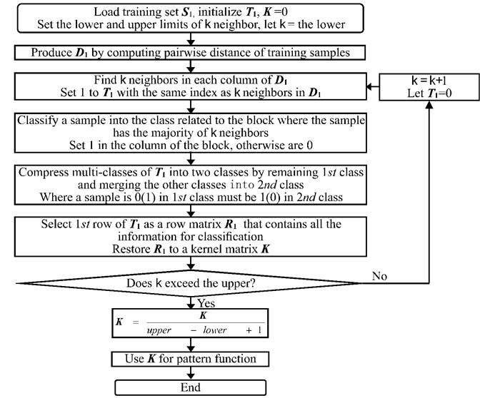 Flow chart of training kernel matrix K construction