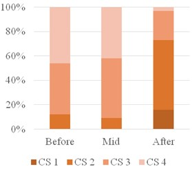 Changes in color score (CS) during the treatment in CR and PR groups