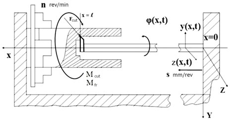 Equivalent mechanical model of a boring bar in a distributed idealization