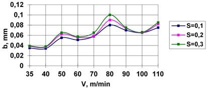 Stability regions for various feedings