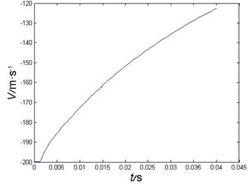 Projectile's velocity curve