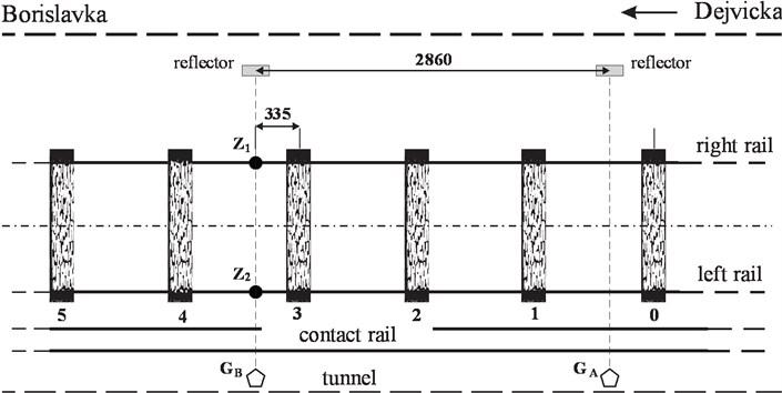 Wayside diagnostic measurement system nearby Dejvická metro station