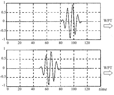 a) Transient signals that are shifted in time domain, b) resultant three level WPT